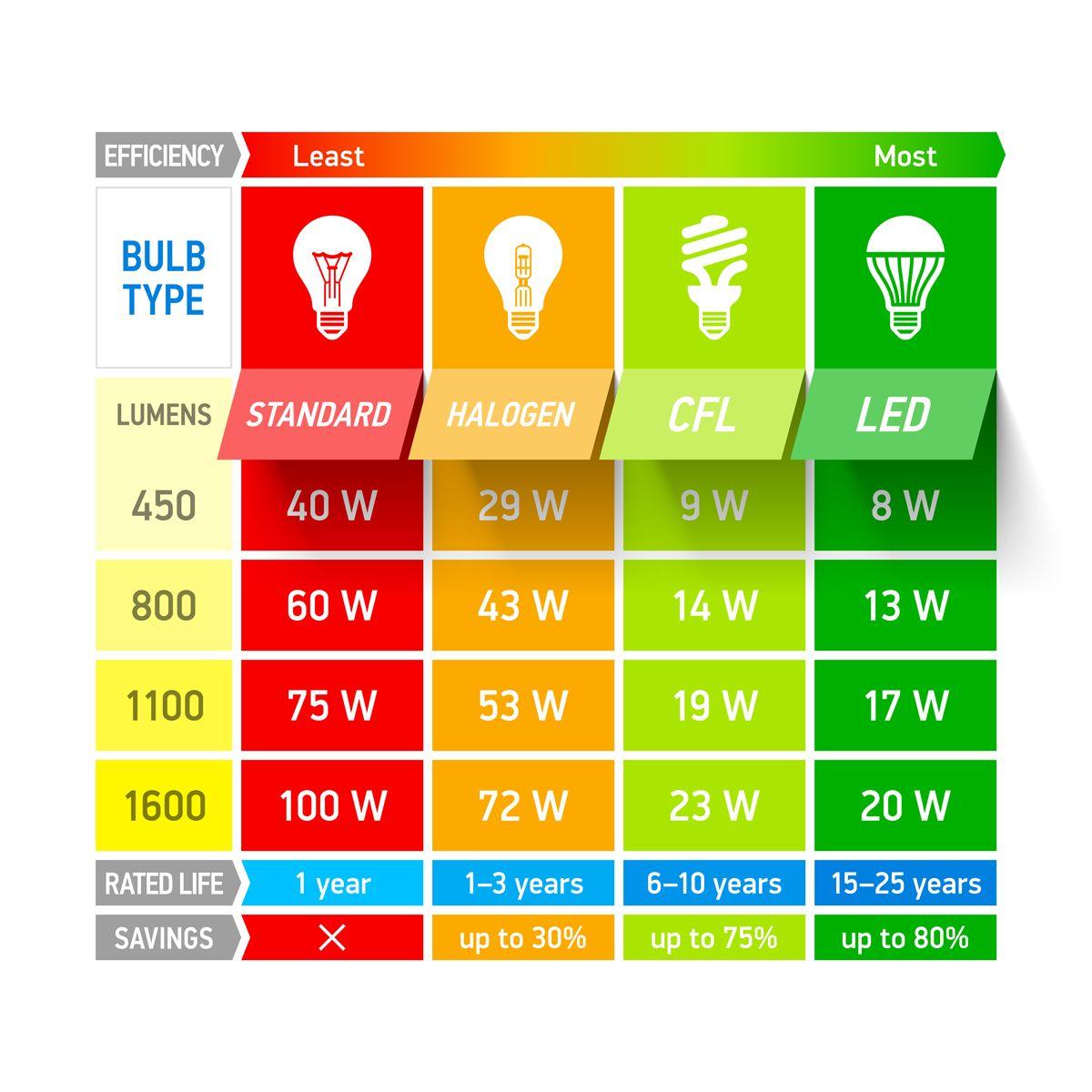 مقایسه توان مصرفی لامپ ال ای دی با لامپ کم مصرف، هالوژن و رشته ای با مشخصات مشابه