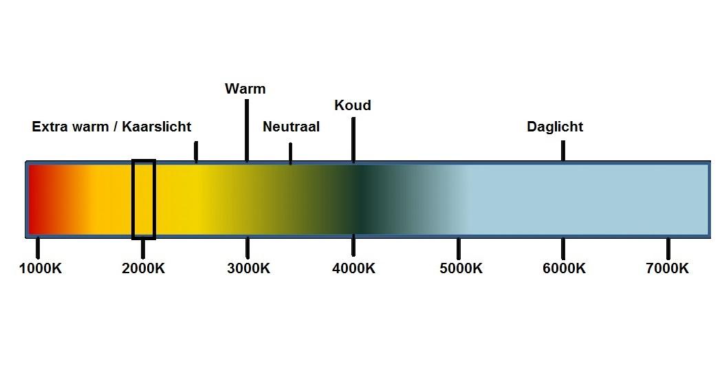 رنگ های لامپ ال ای دی