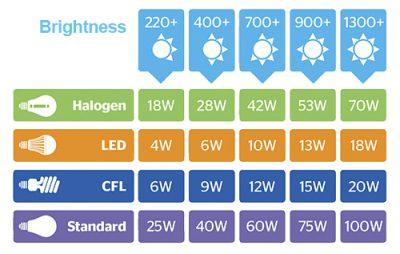 جدول مقایسه روشنایی و قدرت انواع لامپ ها