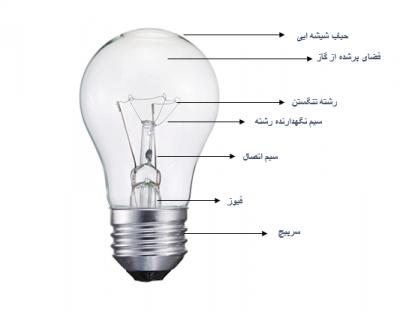 اجزای تشکیل دهنده لامپ رشته ایی (التهابی_حبابی_تنگستن)