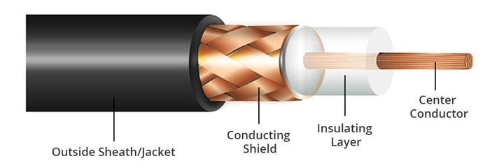 ساختار کابل آنتن یا کواکسیال